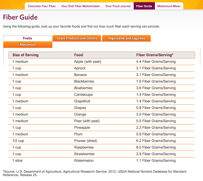 fruits high in fiber - metamucil fiber guide