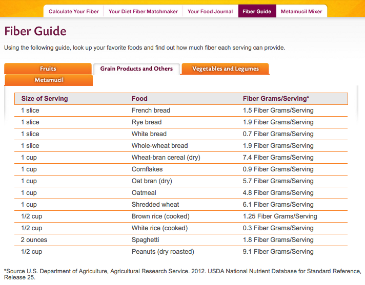 grains high in fiber - metamucil fiber guide