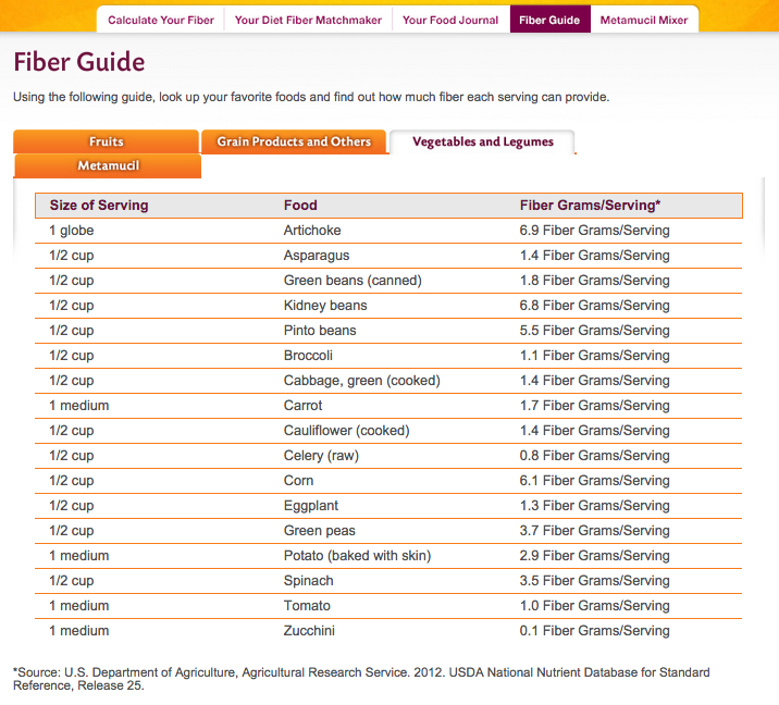 vegetables high in fiber - metamucil fiber guide