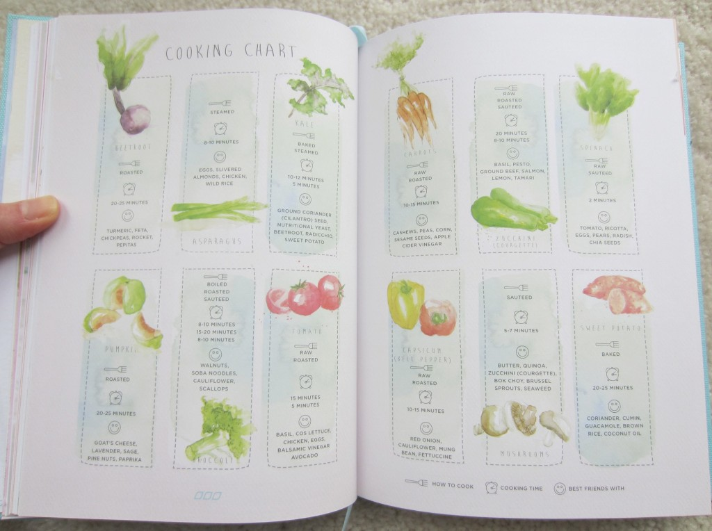 lorna jane cooking vegetables chart tips